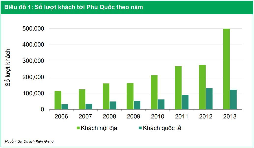 Biểu đồ lượt khách du lịch đến với Phú Quốc qua các năm từ 2006 – 2013