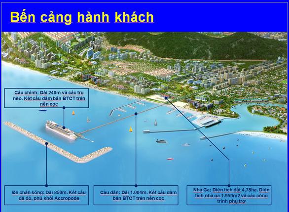 Phối cảnh cảng hành khách quốc tế Phú Quốc - Nguồn: Công ty Cổ phần tư vấn thiết kế cảng - kỹ thuật biển