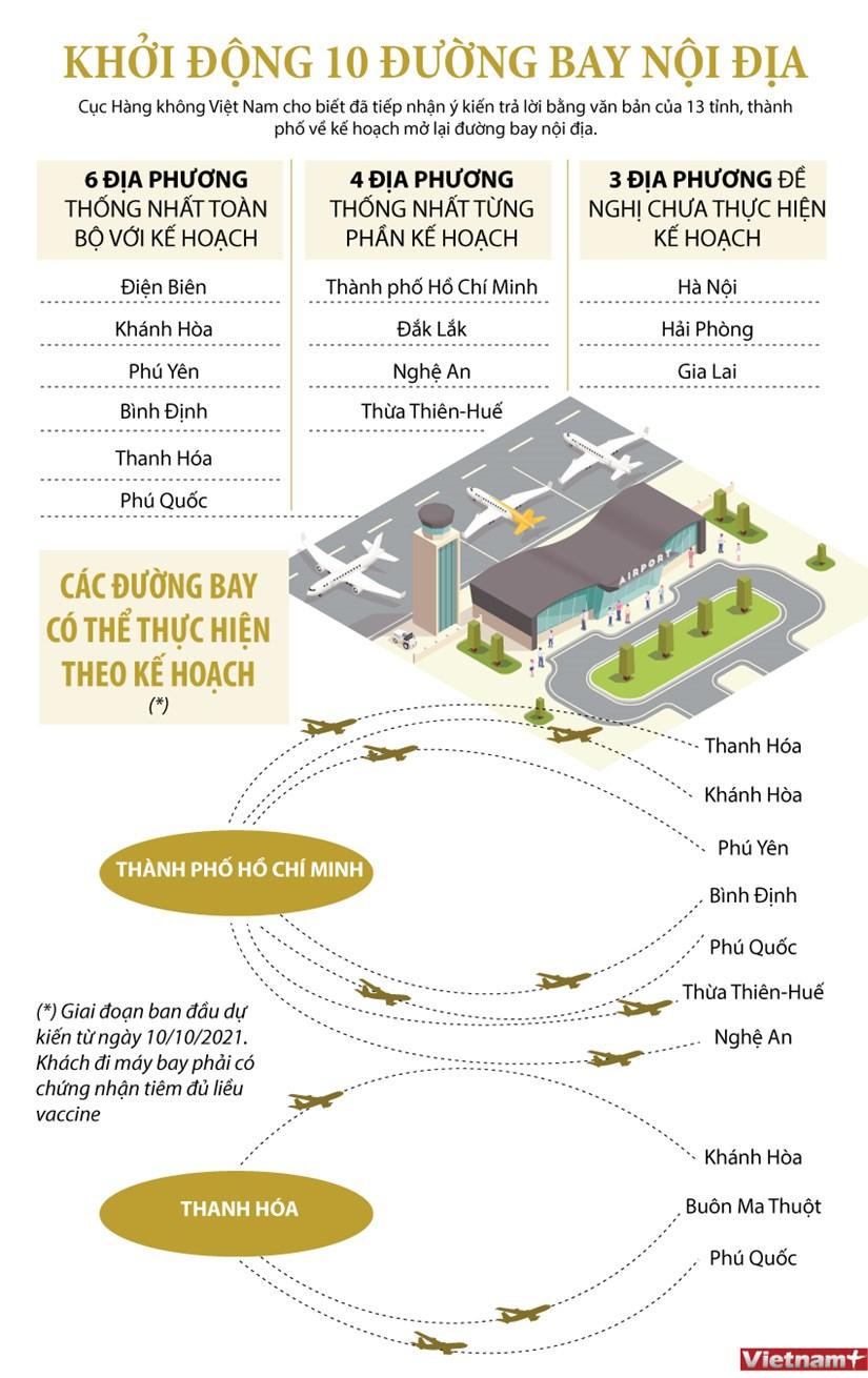 Phú Quốc thuộc 1 trong 6 địa phương thống nhất toàn bộ với kế hoạch mở lại đường bay nội địa